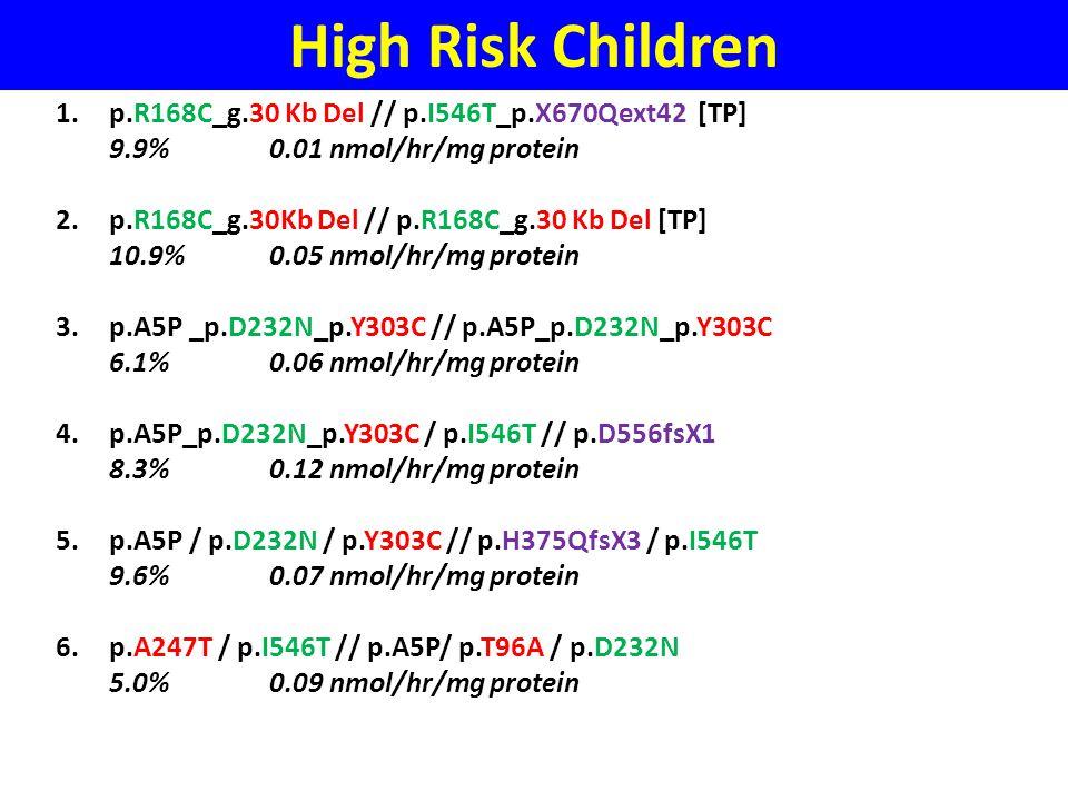 High Risk Children p.R168C_g.30 Kb Del // p.I546T_p.X670Qext42 [TP]
